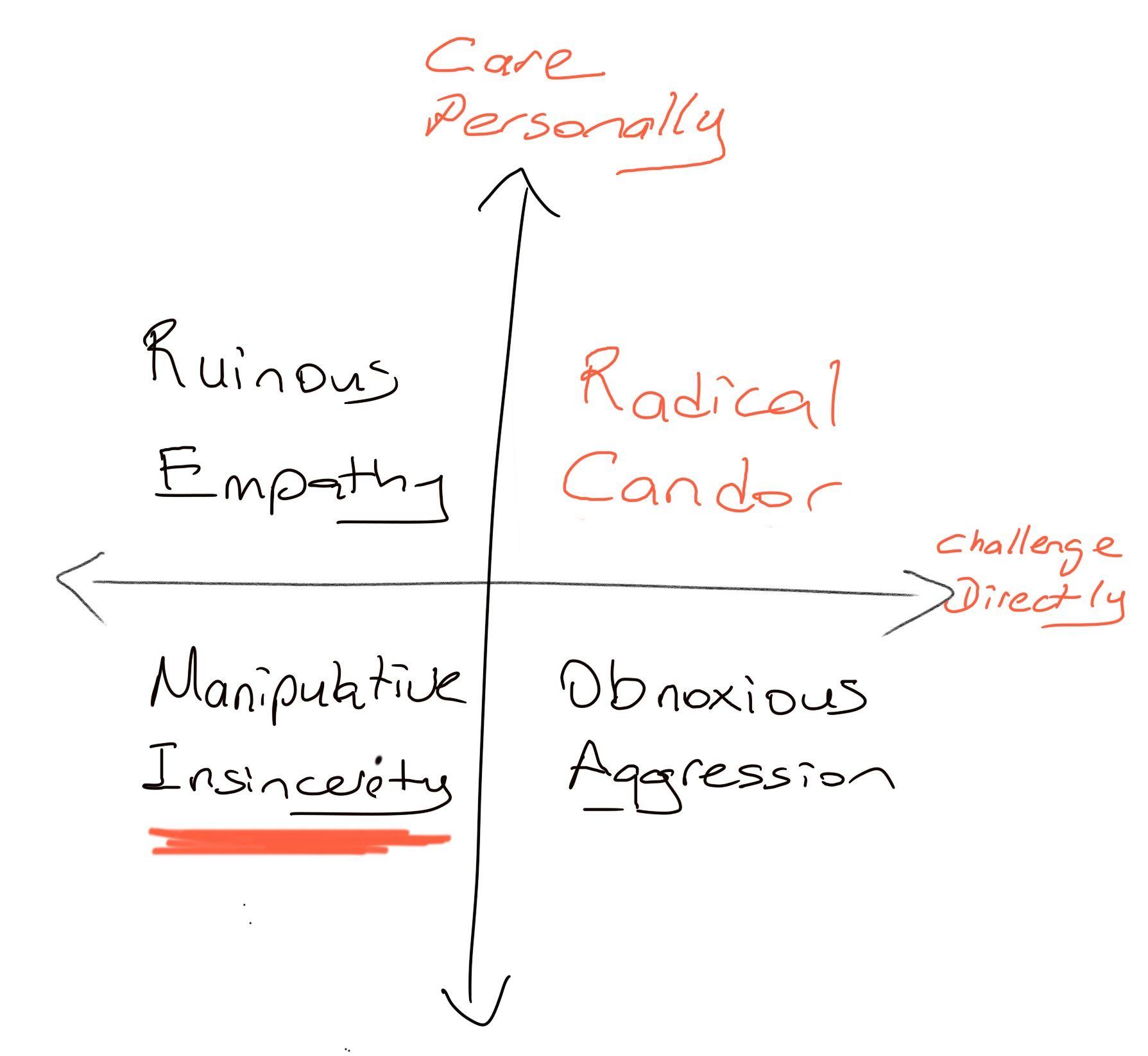 Radical Candor - Manipulative Insincerity Quadrant