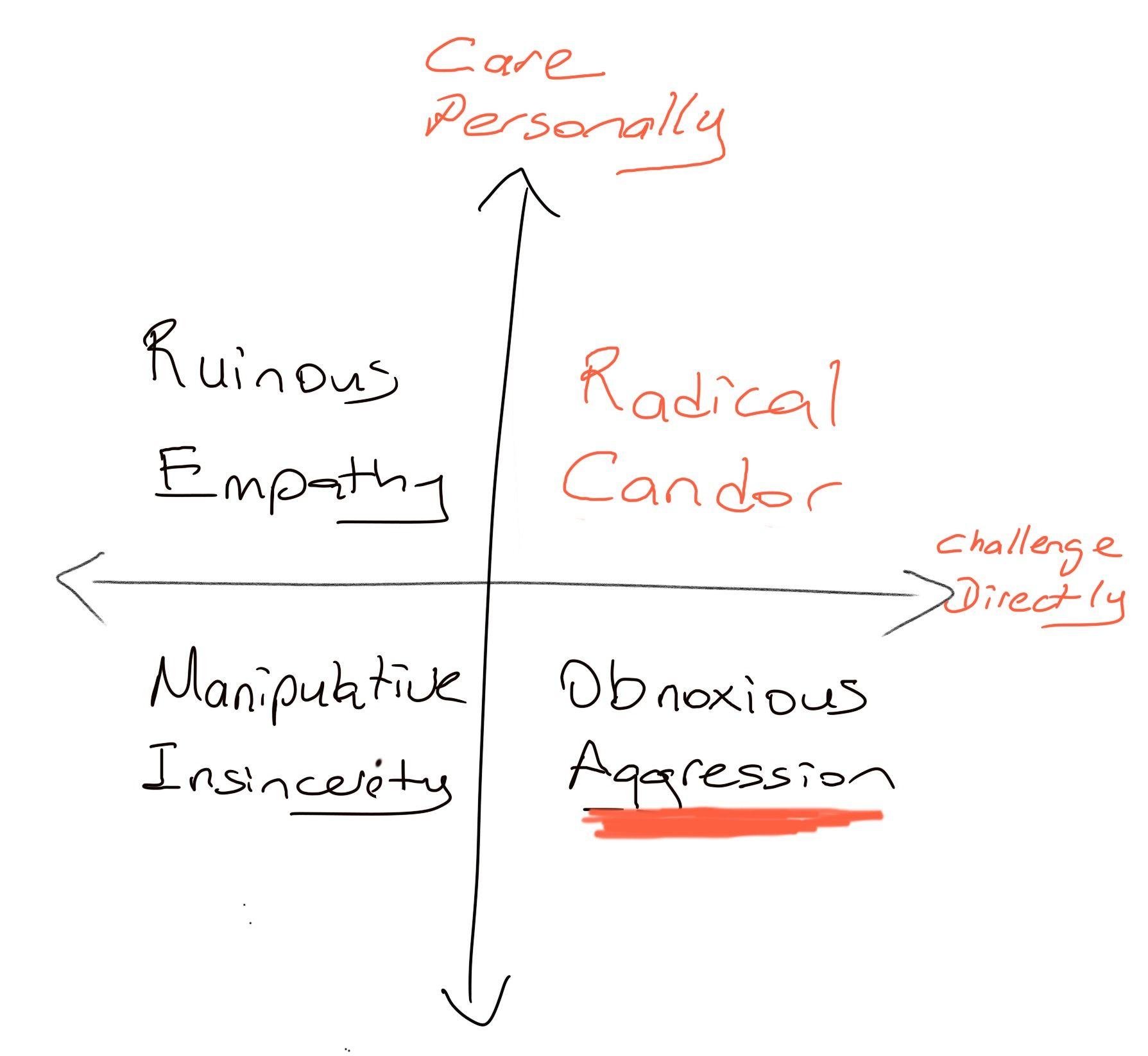 Radical Candor - Obnoxious Aggression Quadrant