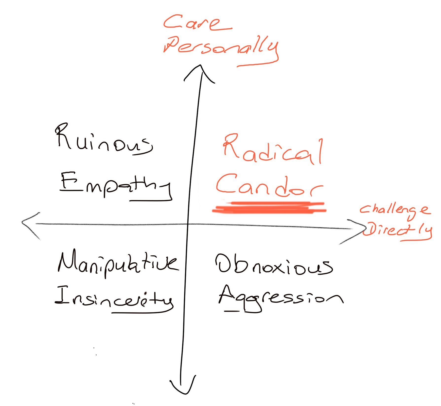 Book Summary: Radical Candor Quadrants