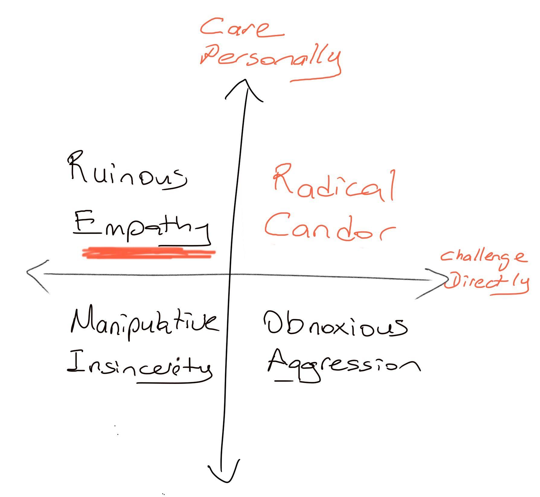 Radical Candor - Ruinous Empathy Quadrant
